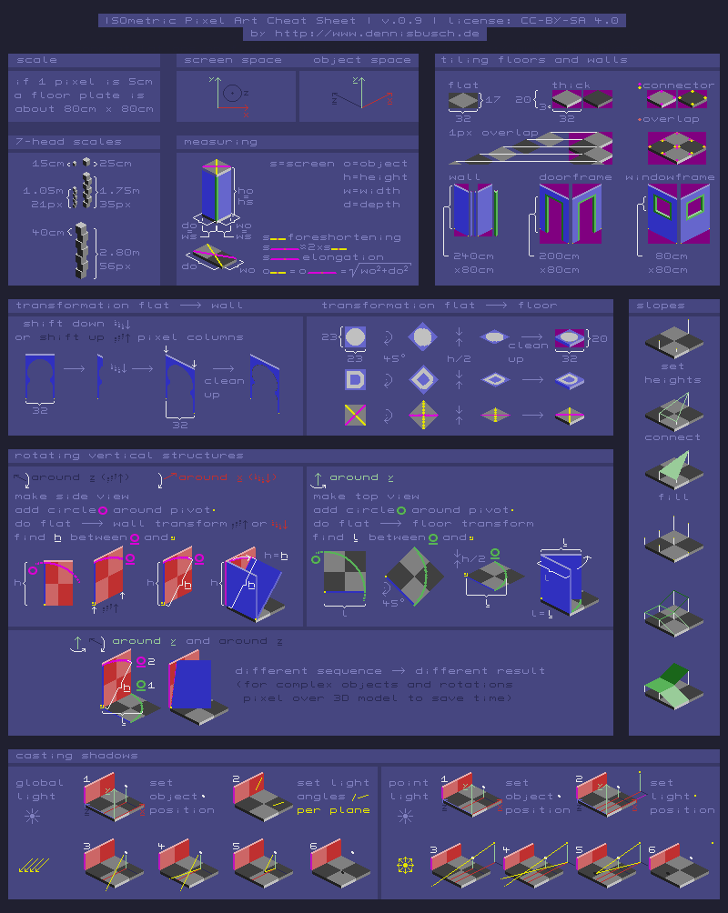 Isometric Pixel Art Cheat Sheet